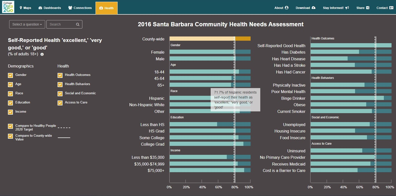 Well-being survey data within Santa Barbara County presented through health view